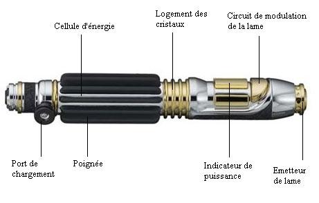 Sabre Laser de Mace Windu